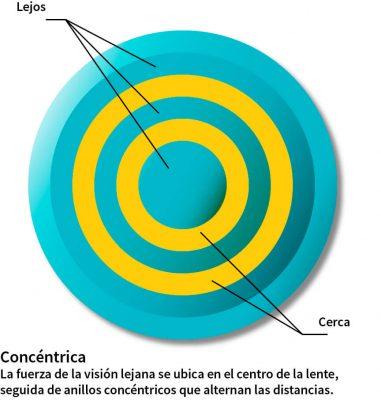 lentillas concéntricas ¿cómo funcionan?